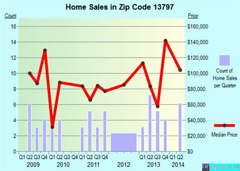 lisle ny zip code 13797 real estate home value