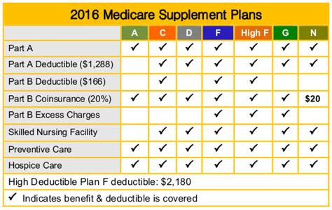supplement plans medicare medicare supplemental insurance gap insurance tri