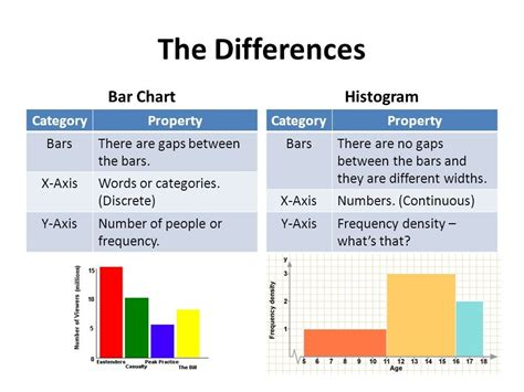 what is the difference between an a line cut and a bob difference between histogram and bar graph world of