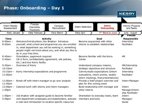 Intern Onboarding Template Standardised Internship Program Deck 2