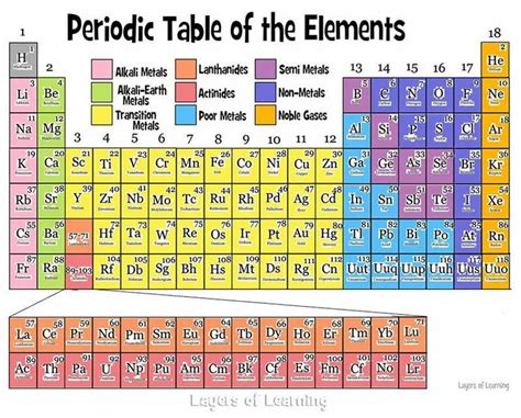 printable periodic table tes the periodic table periodic table staar test and activities