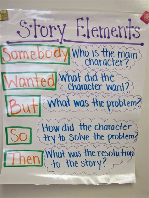 story themes 4th grade the literacy spot somebody wanted but so what works