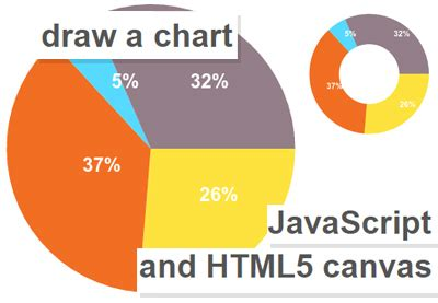 yii2 charts tutorial javascript code tutorials by envato tuts