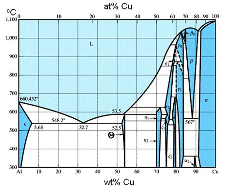aluminum copper phase diagram phase diagram of copper aluminum
