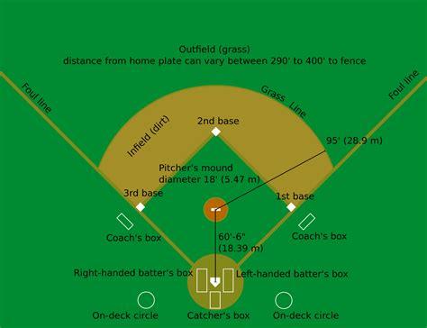 comparison  baseball  softball wikipedia