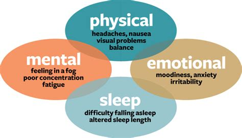 can concussions cause mood swings concussion facts isaac physiotherapy