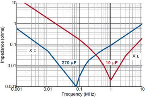 ceramic capacitor impedance vs frequency switch mode power supply capacitor switch mode capacitor johanson dielectrics
