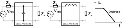 series inductor and shunt capacitor orientation is relevant for emi emc filters in compliance magazine