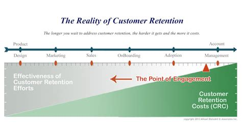 Customer Retention Description by The Definition Of Customer Success Management