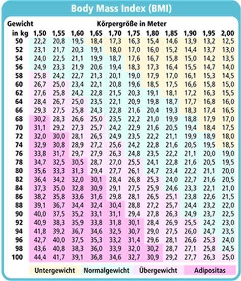 ab wann untergewicht lip 246 dem portal infos zu ern 228 hrung und k 246 rpergewicht beim
