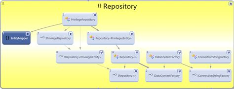 c repository pattern query repository pattern with linq to sql using ioc dependency