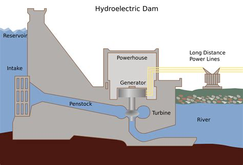 dam diagram what are the pros and cons of hydropower and tidal energy
