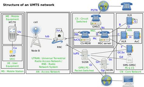 mobile network type umts file umts structures svg