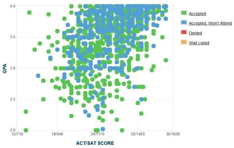 Of Montana Mba Ranking montana state gpa sat scores act scores