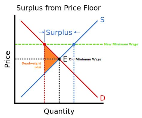 calculate minimum wage political calculations the deadweight loss of minimum