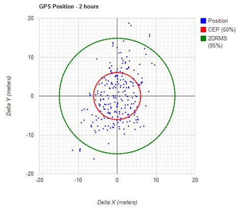 Accurate Cell Phone Lookup Calculating Your Own Gps Accuracy Oplopanax Horridus