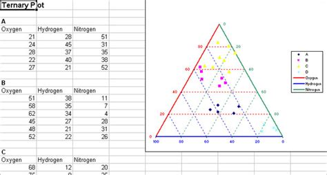 ternary diagram excel ad science statel statistical softwares on excel