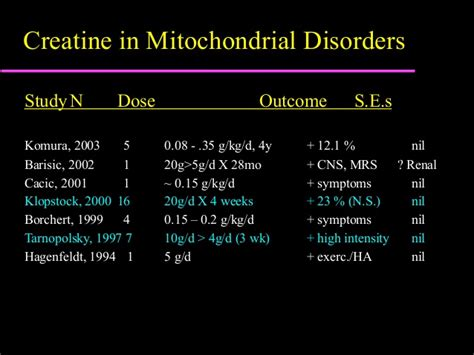 creatine 5g or 10g a day exercise and nutrition in mitochondrial disease