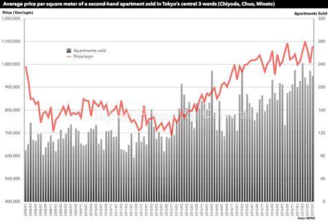 Tokyo Apartment Sale Prices Increase Tokyo Apartment Sale Prices Increase For 58th Consecutive