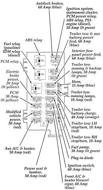 online service manuals 2003 ford e150 engine control ford e series fuse box diagram auto genius 1997 ford auto wiring diagram