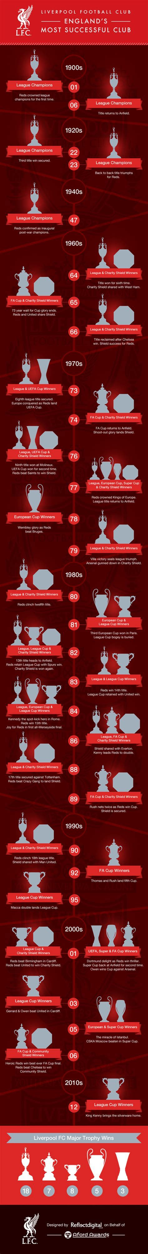 The History of Liverpool Football Trophies