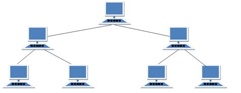 tree topology diagram network topologies its types advantages and