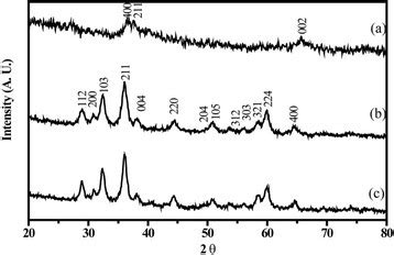 xrd pattern of mno2 x ray diffraction patterns of mno2 dried gel a mn3o4 a