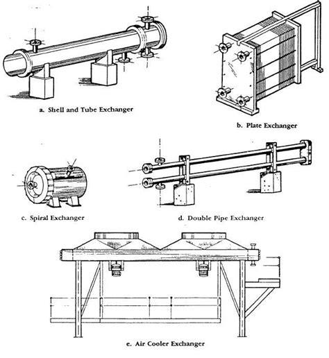 design guidelines for heat exchanger design guide for heat exchanger piping