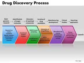 business process discovery template microbiology powerpoint templates slides and graphics
