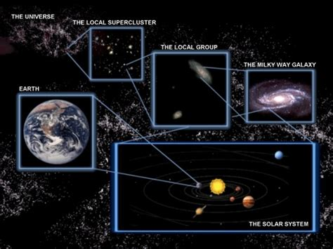 Search An Address On Earth 10 Best Space Science Context Images On Solar System Space And Outer