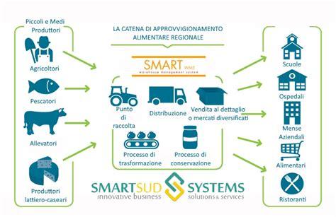 la filiera alimentare la filiera smartwms