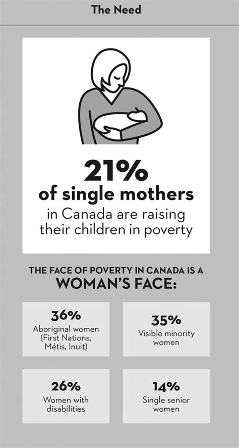 Infographic: Canadian Women in Poverty   The Homeless Hub
