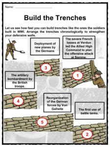 The Battle Of The Somme Worksheet Answers by Battle Of The Somme Facts Worksheets Key Information