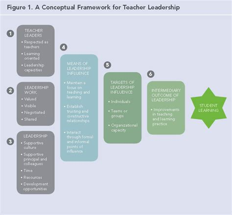 coaching and mentoring a framework for fostering organizational change books what does the research tell us about leadership