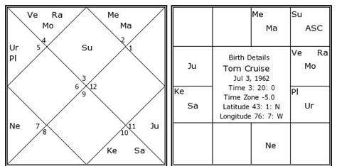astrology tom cruise date of birth 19620703 tom cruise birth chart tom cruise kundli horoscope by