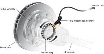 Abs Braking System In Automobile How To Differentiate Braking Systems In Automobiles