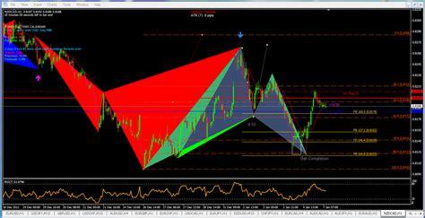 usdjpy cypher pattern forex trading zone nzdcad pattern sandwich forex trading zone