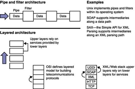design pattern for xml patterns in xml