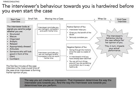 case interview the power of unconscious signals in a consulting case