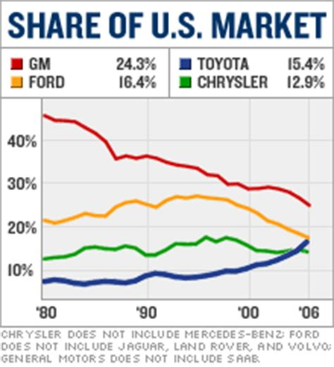 Toyota Historical Stock Prices Marketing Trends Toyota Marketshare