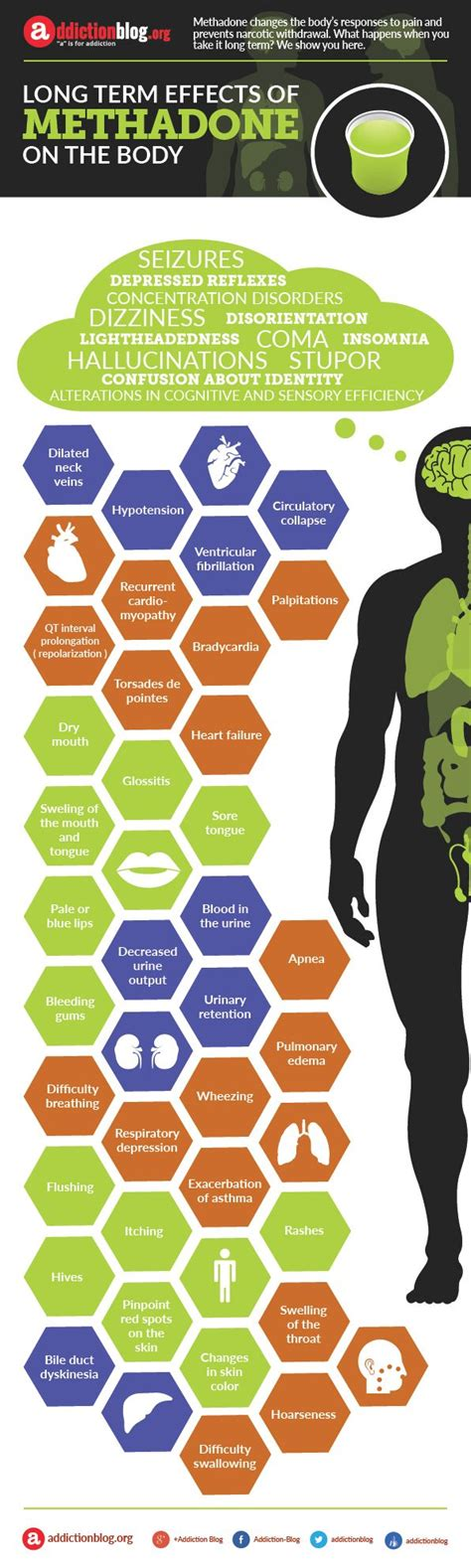 The Dangers Of Previous Detox by 1000 Images About Addiction Problems On