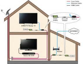 directv wireless genie mini diagram directv wiring diagram free