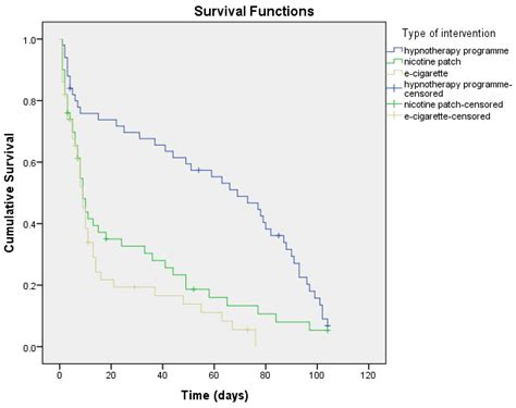 tutorial spss kaplan meier kaplan meier method in spss statistics laerd statistics