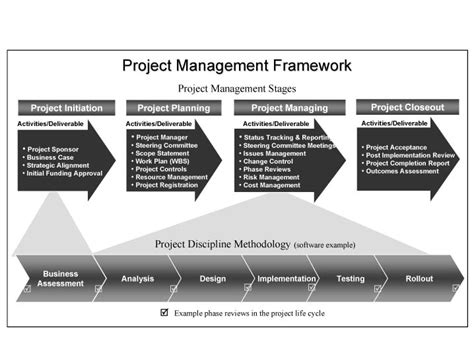 project management methodology template project management framework project management and