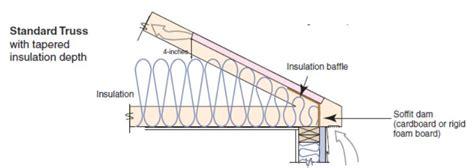 attic eave minimum insulation building america solution