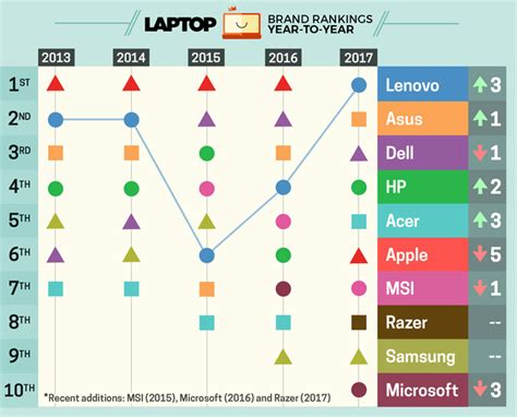 best laptop brand best laptop brands of 2017 ratings and report cards
