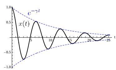 formula oscilacion amortiguada cinem 225 tica y din 225 mica movimiento oscilatorio