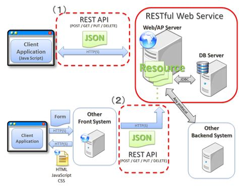 tutorial web service rest json 5 16 restful web service terasoluna server framework
