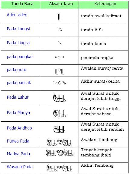 Kata Kata Arab Dalam Bahasa Indonesia Syamsul Hadi Limited belajar bahasa jawa lengkap dengan contoh percakapan kios mudah