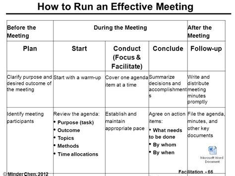Facilitating And Managing Meetings Ppt Download How To Run A Meeting Template